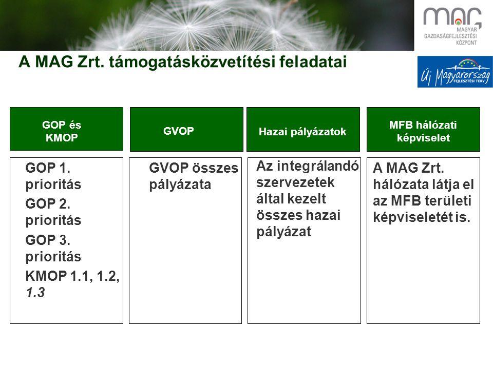 A MAG Zrt.támogatásközvetítési feladatai GOP 1. prioritás GOP 2.