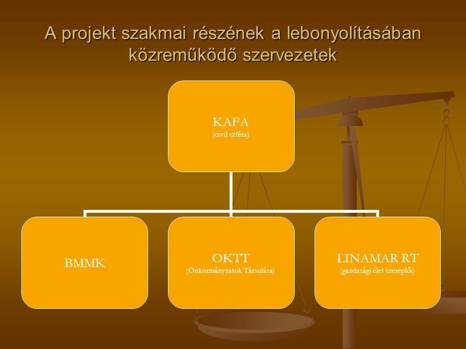 A projekt szakmai részének a lebonyolításában közreműködő szervezetek KAFA (civil szféra) BMMK OKTT (Önkormányzatok Társulása) LINAMAR RT (gazdasági élet szereplői)