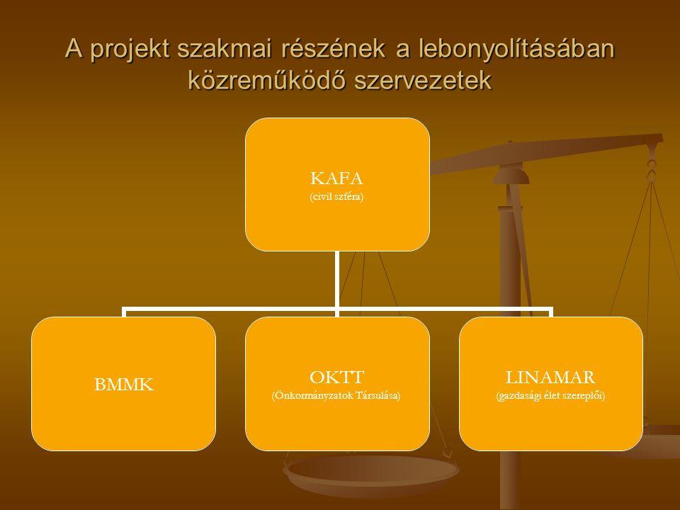 A projekt szakmai részének a lebonyolításában közreműködő szervezetek KAFA (civil szféra) BMMK OKTT (Önkormányzatok Társulása) LINAMAR (gazdasági élet szereplői)