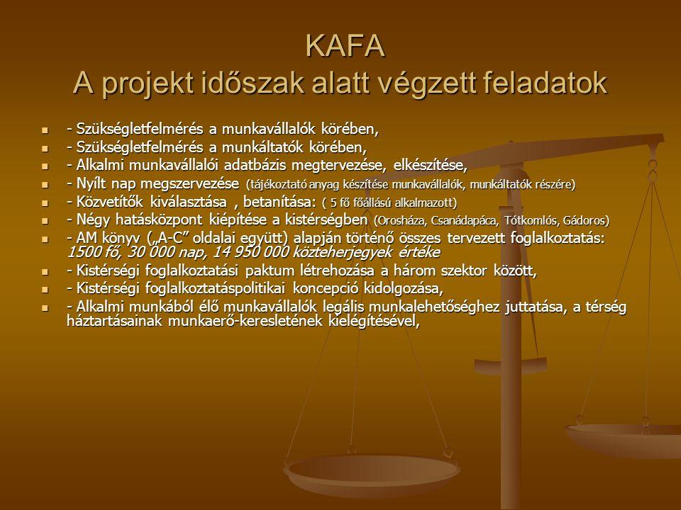 """KAFA A projekt időszak alatt végzett feladatok KAFA A projekt időszak alatt végzett feladatok - Szükségletfelmérés a munkavállalók körében, - Szükségletfelmérés a munkavállalók körében, - Szükségletfelmérés a munkáltatók körében, - Szükségletfelmérés a munkáltatók körében, - Alkalmi munkavállalói adatbázis megtervezése, elkészítése, - Alkalmi munkavállalói adatbázis megtervezése, elkészítése, - Nyílt nap megszervezése (tájékoztató anyag készítése munkavállalók, munkáltatók részére) - Nyílt nap megszervezése (tájékoztató anyag készítése munkavállalók, munkáltatók részére) - Közvetítők kiválasztása, betanítása: ( 5 fő főállású alkalmazott) - Közvetítők kiválasztása, betanítása: ( 5 fő főállású alkalmazott) - Négy hatásközpont kiépítése a kistérségben (Orosháza, Csanádapáca, Tótkomlós, Gádoros) - Négy hatásközpont kiépítése a kistérségben (Orosháza, Csanádapáca, Tótkomlós, Gádoros) - AM könyv (""""A-C oldalai együtt) alapján történő összes tervezett foglalkoztatás: 1500 fő, 30 000 nap, 14 950 000 közteherjegyek értéke - AM könyv (""""A-C oldalai együtt) alapján történő összes tervezett foglalkoztatás: 1500 fő, 30 000 nap, 14 950 000 közteherjegyek értéke - Kistérségi foglalkoztatási paktum létrehozása a három szektor között, - Kistérségi foglalkoztatási paktum létrehozása a három szektor között, - Kistérségi foglalkoztatáspolitikai koncepció kidolgozása, - Kistérségi foglalkoztatáspolitikai koncepció kidolgozása, - Alkalmi munkából élő munkavállalók legális munkalehetőséghez juttatása, a térség háztartásainak munkaerő-keresletének kielégítésével, - Alkalmi munkából élő munkavállalók legális munkalehetőséghez juttatása, a térség háztartásainak munkaerő-keresletének kielégítésével,"""