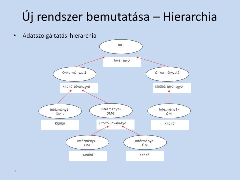 6 Új rendszer bemutatása – Hierarchia Adatszolgáltatási hierarchia Intézmény1 - ÖMG Kitöltő RIG Jóváhagyó Önkormányzat1 Kitöltő, Jóváhagyó Önkormányza