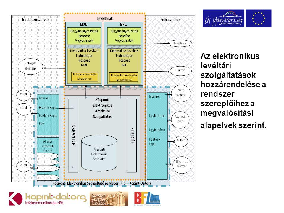 Az elektronikus levéltári szolgáltatások hozzárendelése a rendszer szereplőihez a megvalósítási alapelvek szerint.
