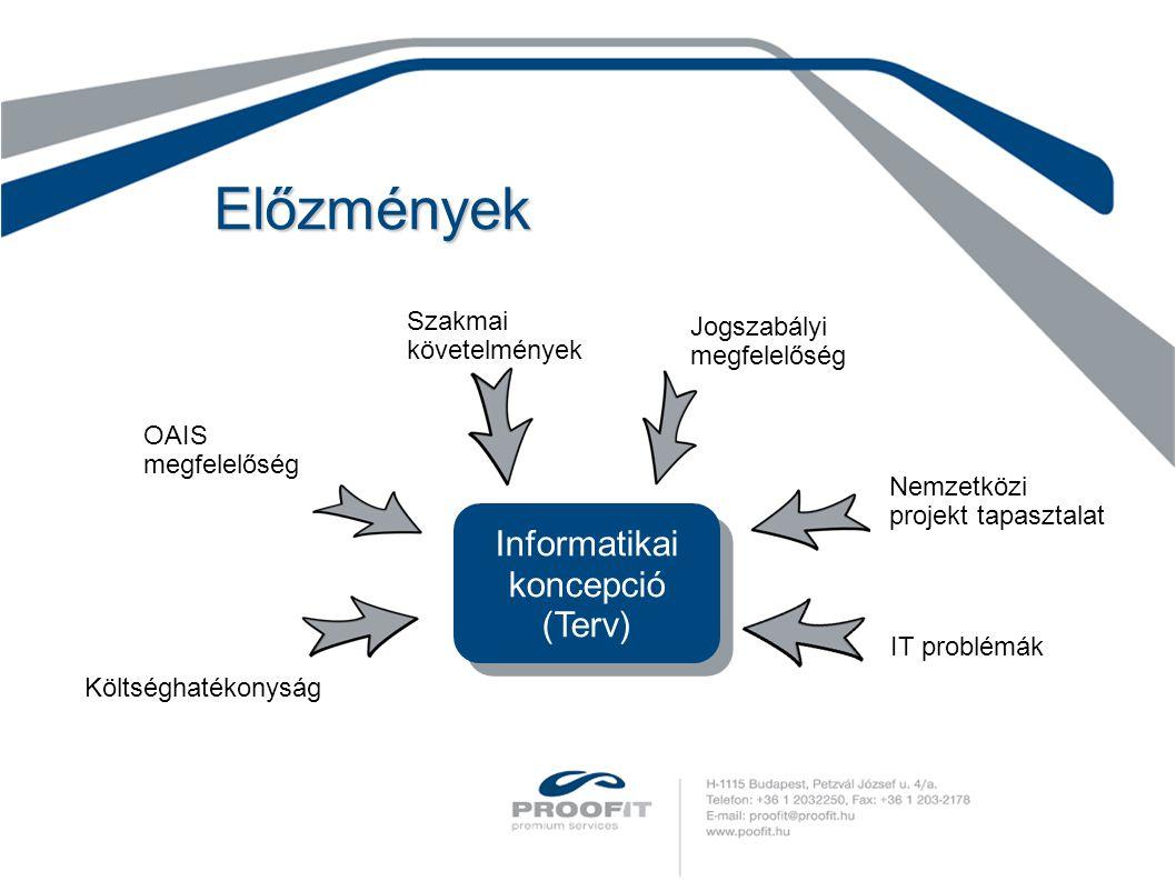 Előzmények Informatikai koncepció (Terv) Szakmai követelmények OAIS megfelelőség Költséghatékonyság Jogszabályi megfelelőség Nemzetközi projekt tapasztalat IT problémák