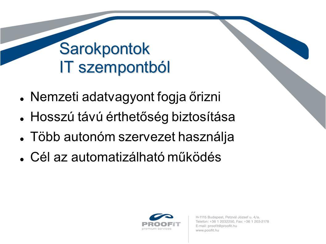 Sarokpontok IT szempontból Nemzeti adatvagyont fogja őrizni Hosszú távú érthetőség biztosítása Több autonóm szervezet használja Cél az automatizálható működés