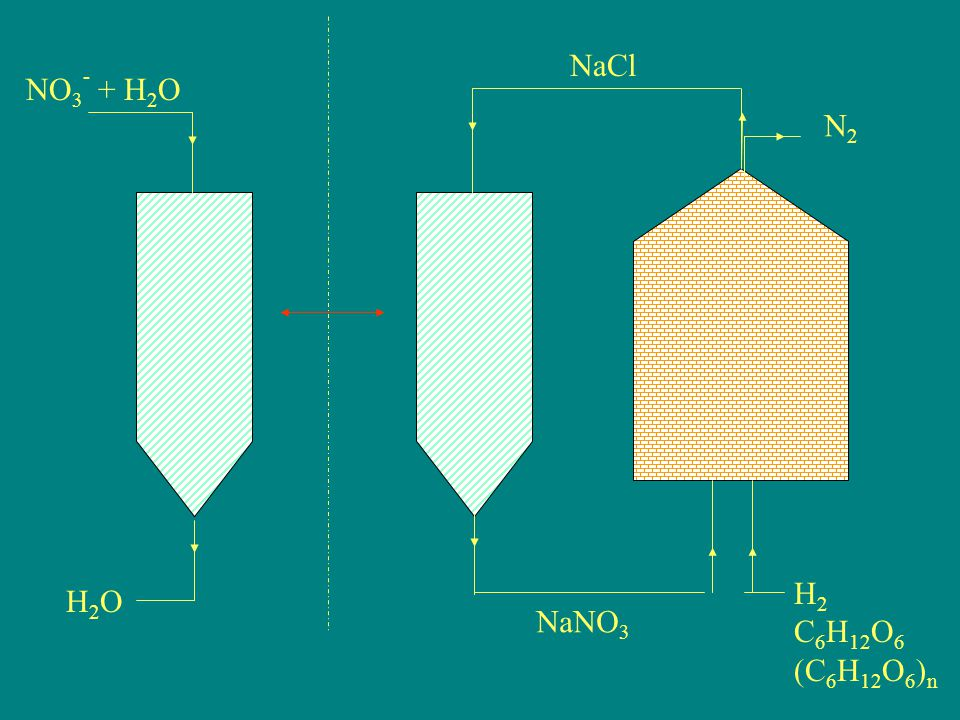 BIOGÁZ TERMELÉS Biogáz = hulladékkezelési technológiákban keletkező metán H ulladék szervesanyagok pl.