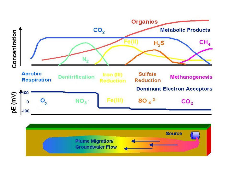 A lebontási folyamatokban nem mindig előnyös az aerob, oxidációs reakció.