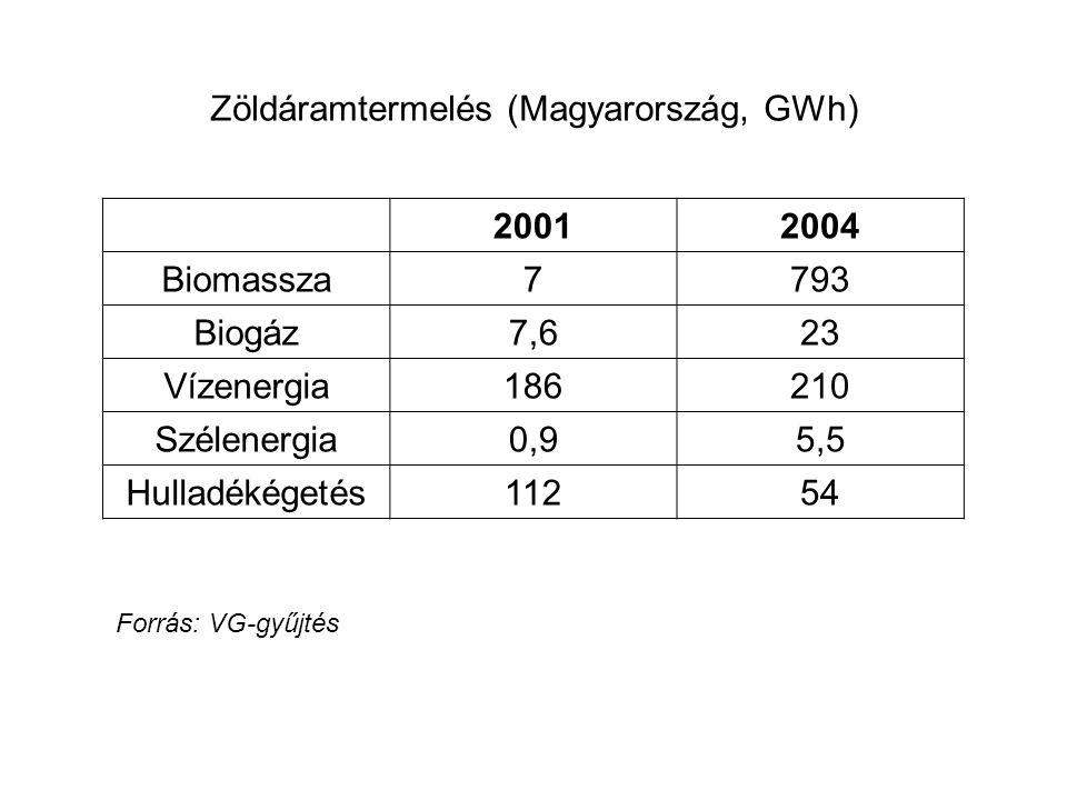 Zöldáramtermelés (Magyarország, GWh) 20012004 Biomassza7793 Biogáz7,623 Vízenergia186210 Szélenergia0,95,5 Hulladékégetés11254 Forrás: VG-gyűjtés