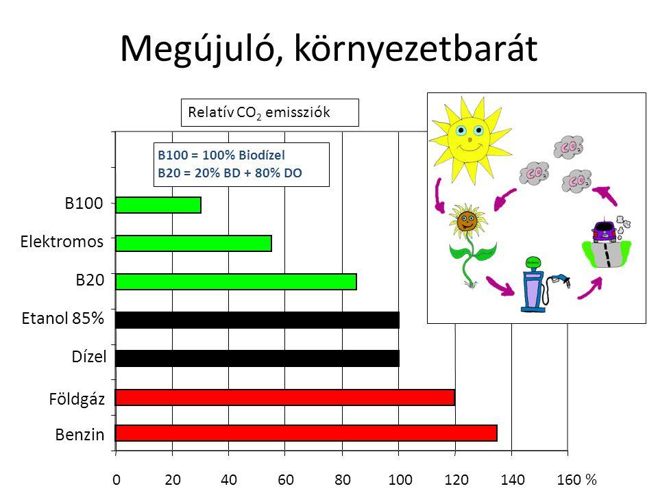 Megújuló, környezetbarát 020406080100120140160 % Benzin Földgáz Dízel Etanol 85% B20 Elektromos B100 B100 = 100% Biodízel B20 = 20% BD + 80% DO Relatí