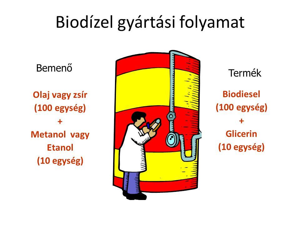 Bemenő Olaj vagy zsír (100 egység) + Metanol vagy Etanol (10 egység) Termék Biodiesel (100 egység) + Glicerin (10 egység)