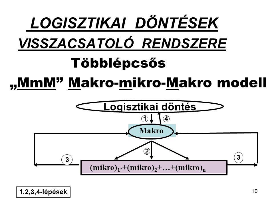 """10 LOGISZTIKAI DÖNTÉSEK VISSZACSATOLÓ RENDSZERE Többlépcsős """"MmM Makro-mikro-Makro modell Makro (mikro) 1' +(mikro) 2 +…+(mikro) n Logisztikai döntés 1 2 3 3 4 1,2,3,4-lépések"""