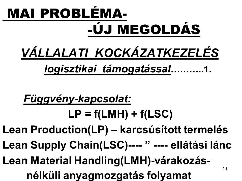 11 MAI PROBLÉMA- -ÚJ MEGOLDÁS VÁLLALATI KOCKÁZATKEZELÉS logisztikai támogatással ………..1.