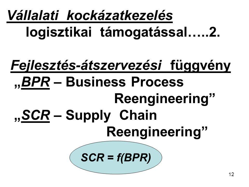 """12 Kölcsönhatás és függvény-kapcsolat """"BPR – Business Process Vállalati kockázatkezelés logisztikai támogatással…..2."""