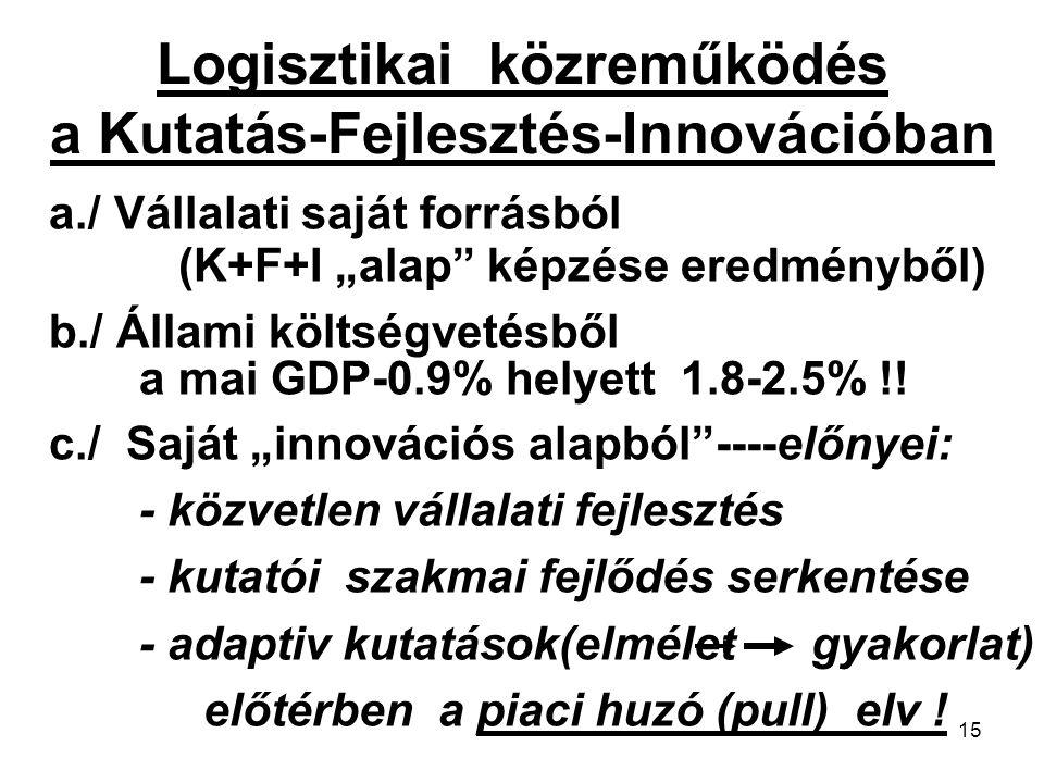 """15 Logisztikai közreműködés a Kutatás-Fejlesztés-Innovációban a./ Vállalati saját forrásból (K+F+I """"alap képzése eredményből) b./ Állami költségvetésből a mai GDP-0.9% helyett 1.8-2.5% !."""
