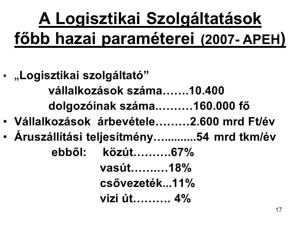 """17 A Logisztikai Szolgáltatások főbb hazai paraméterei (2007- APEH ) """" Logisztikai szolgáltató vállalkozások száma…….10.400 dolgozóinak száma.………160.000 fő Vállalkozások árbevétele………2.600 mrd Ft/év Áruszállítási teljesítmény…..........54 mrd tkm/év ebből: közút……….67% vasút…….…18% csővezeték...11% vizi út………."""