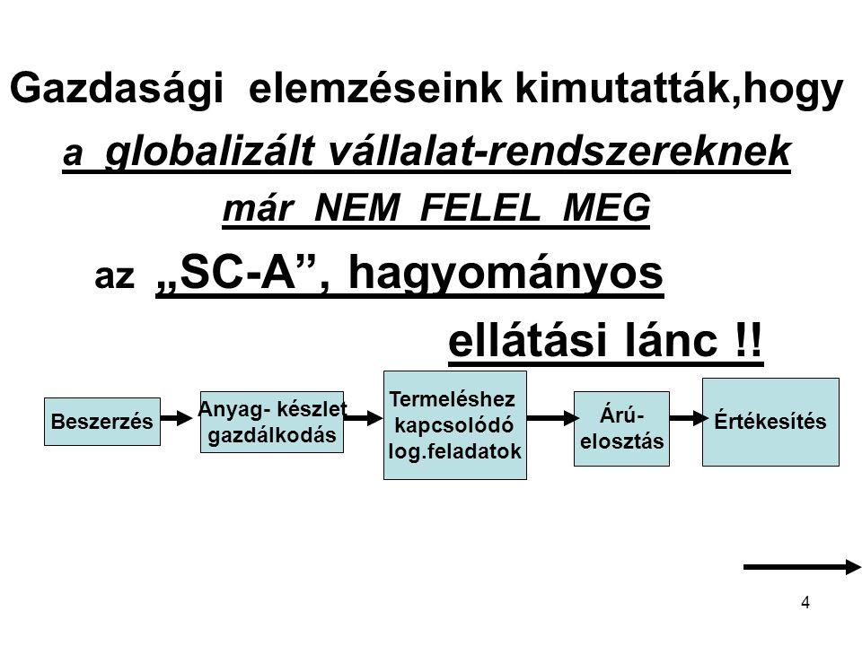 """5 Hálózatosan kapcsolódó elemekből kifejlesztettük az """"SC-B bővített interdiszciplináris ellátási láncot SC-A Marketing K+F+I Tervezés Informatika Kontrolling Benchmarking Inverz logisztika"""