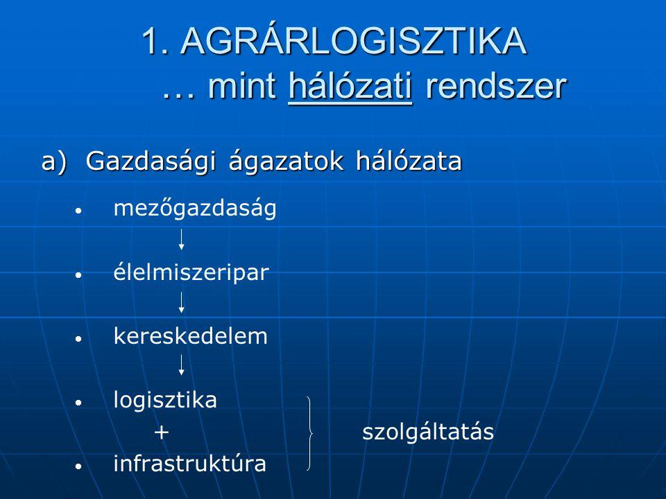 1. AGRÁRLOGISZTIKA … mint hálózati rendszer a)Gazdasági ágazatok hálózata mezőgazdaság élelmiszeripar kereskedelem logisztika + szolgáltatás infrastru