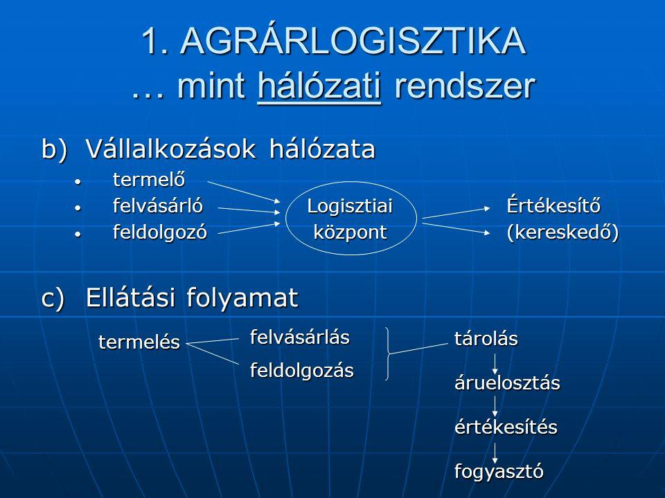 1. AGRÁRLOGISZTIKA … mint hálózati rendszer b)Vállalkozások hálózata termelő termelő felvásárlóLogisztiaiÉrtékesítő felvásárlóLogisztiaiÉrtékesítő fel