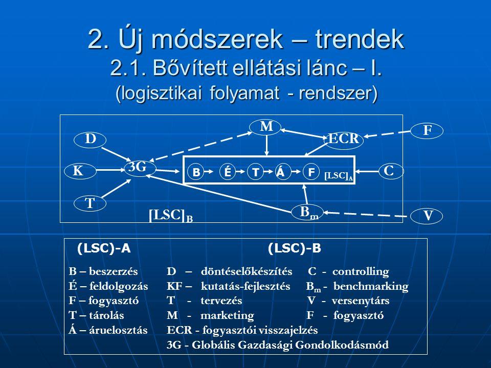 2. Új módszerek – trendek 2.1. Bővített ellátási lánc – I. (logisztikai folyamat - rendszer) (LSC)-A (LSC)-B B – beszerzésD – döntéselőkészítés C - co