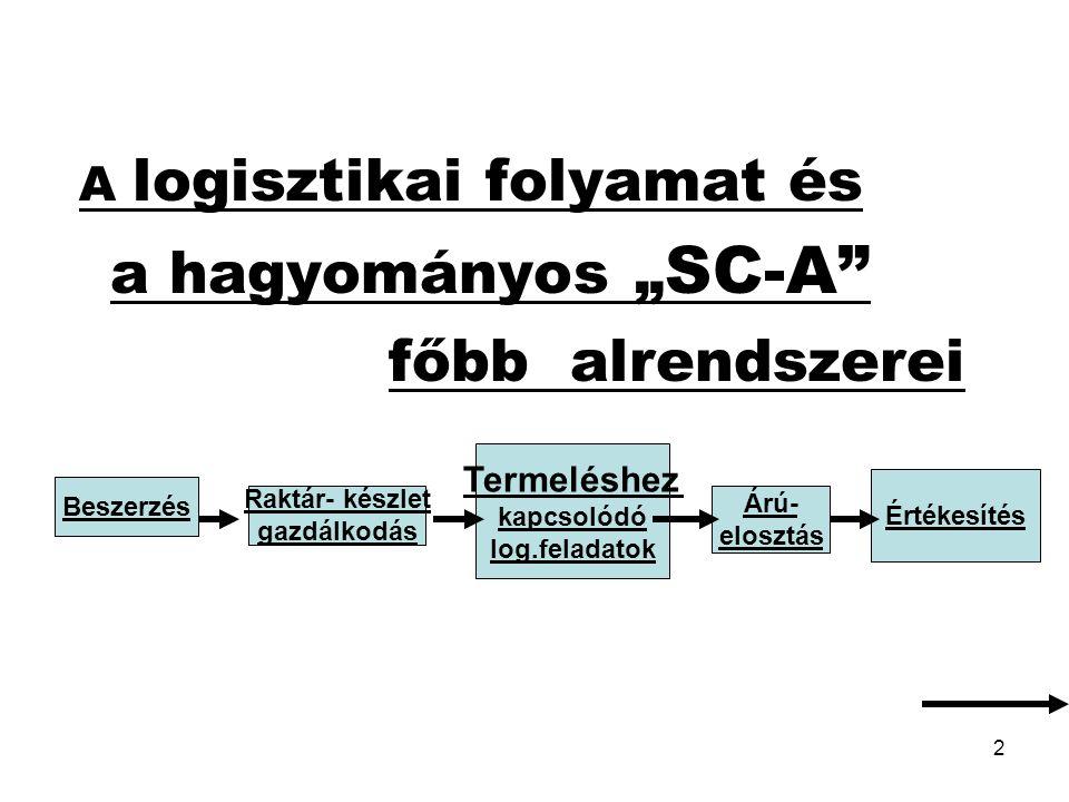 """2 A logisztikai folyamat és a hagyományos """" SC-A"""" főbb alrendszerei Beszerzés Raktár- készlet gazdálkodás Termeléshez kapcsolódó log.feladatok Árú- el"""