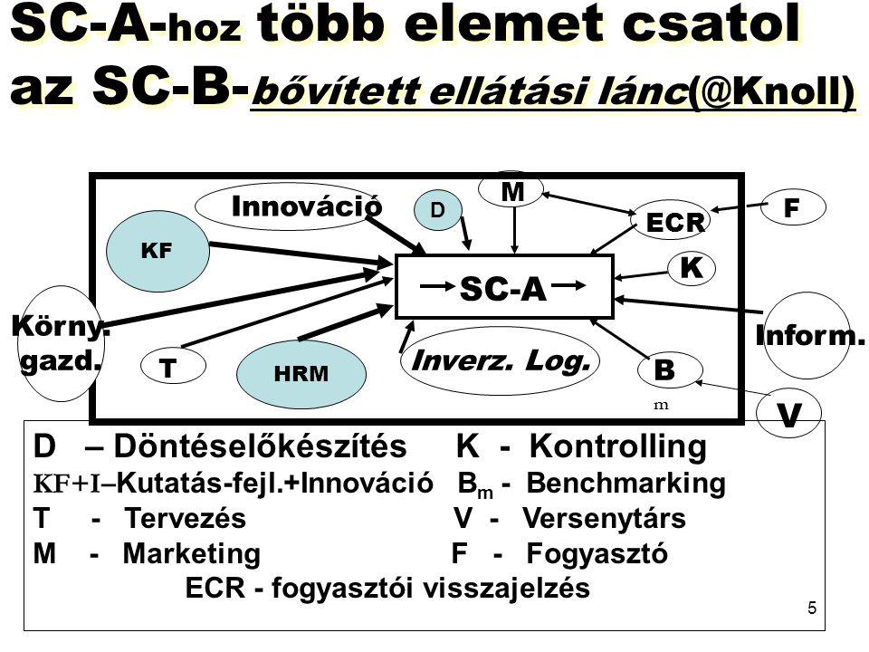 5 SC-A- hoz több elemet csatol az SC-B- bővített ellátási lánc(@Knoll) D – Döntéselőkészítés K - Kontrolling KF+I– Kutatás-fejl.+Innováció B m - Bench