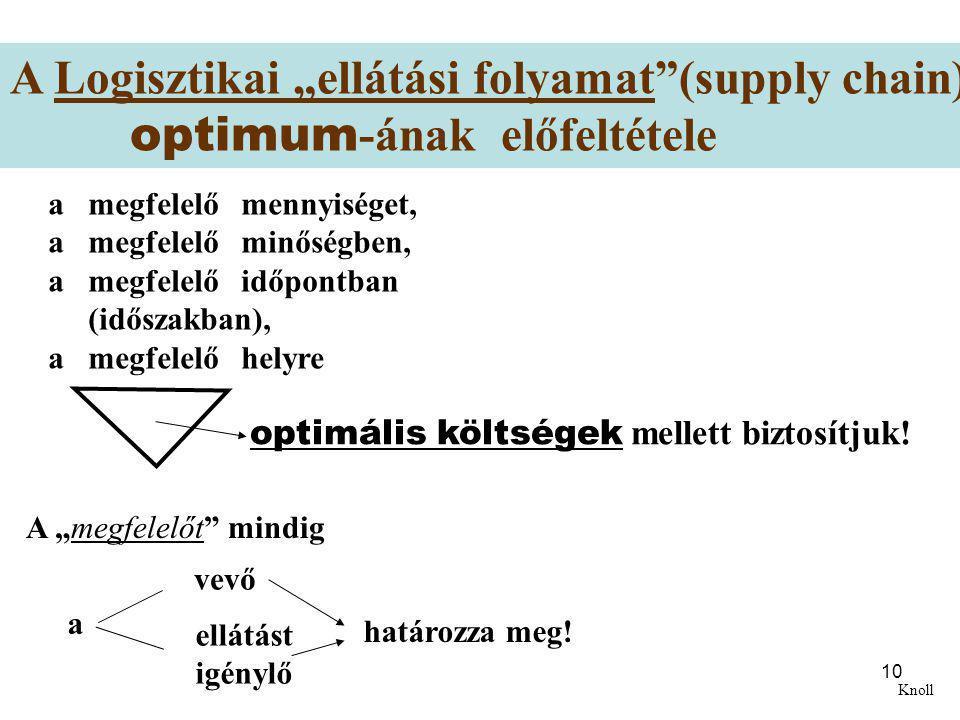 """10 A Logisztikai """"ellátási folyamat""""(supply chain) optimum -ának előfeltétele a megfelelő mennyiséget, a megfelelő minőségben, a megfelelő időpontban"""