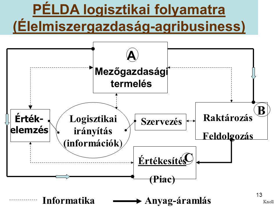 13 PÉLDA logisztikai folyamatra (Élelmiszergazdaság-agribusiness) A Mezőgazdasági termelés Raktározás Feldolgozás Érték- elemzés Logisztikai irányítás