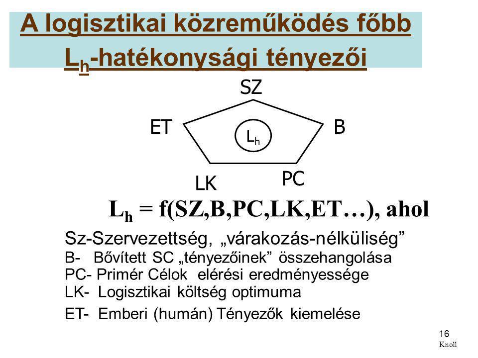 """16 A logisztikai közreműködés főbb L h -hatékonysági tényezői Sz-Szervezettség, """"várakozás-nélküliség"""" B- Bővített SC """"tényezőinek"""" összehangolása PC-"""