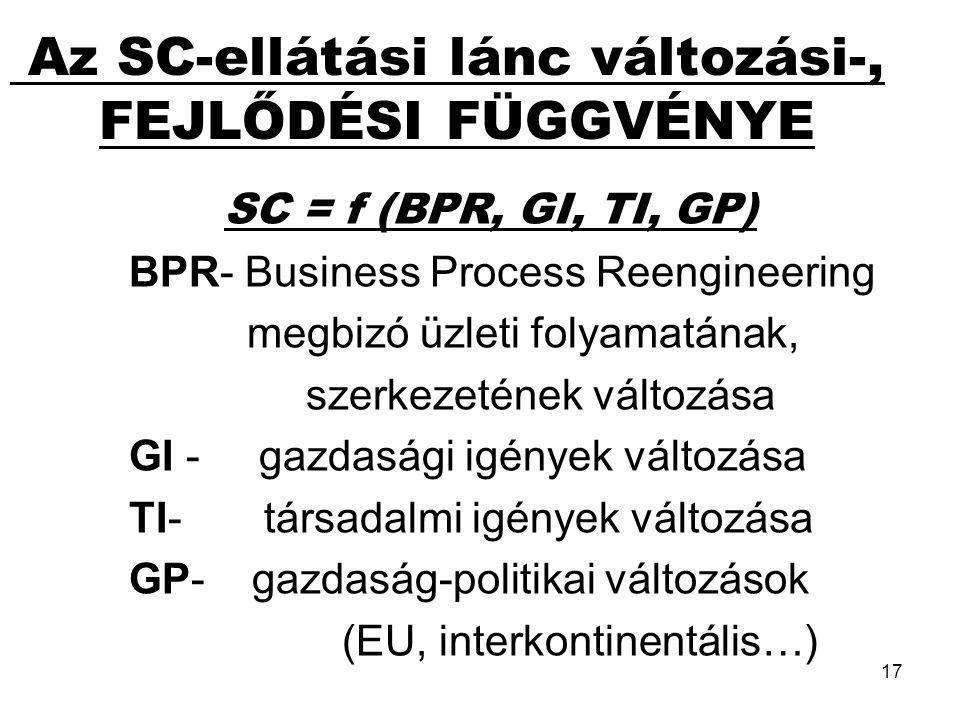 17 SC = f (BPR, GI, TI, GP) BPR- Business Process Reengineering megbizó üzleti folyamatának, szerkezetének változása GI - gazdasági igények változása