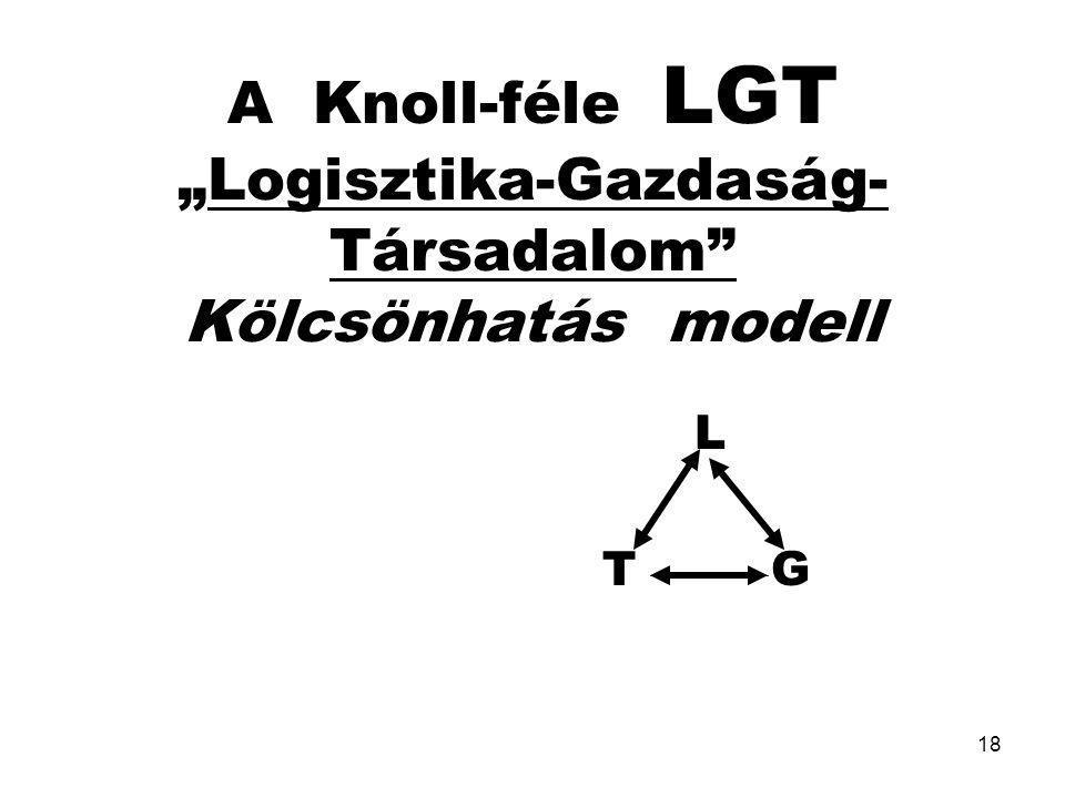 """18 A Knoll-féle LGT """"Logisztika-Gazdaság- Társadalom"""" Kölcsönhatás modell L T G"""
