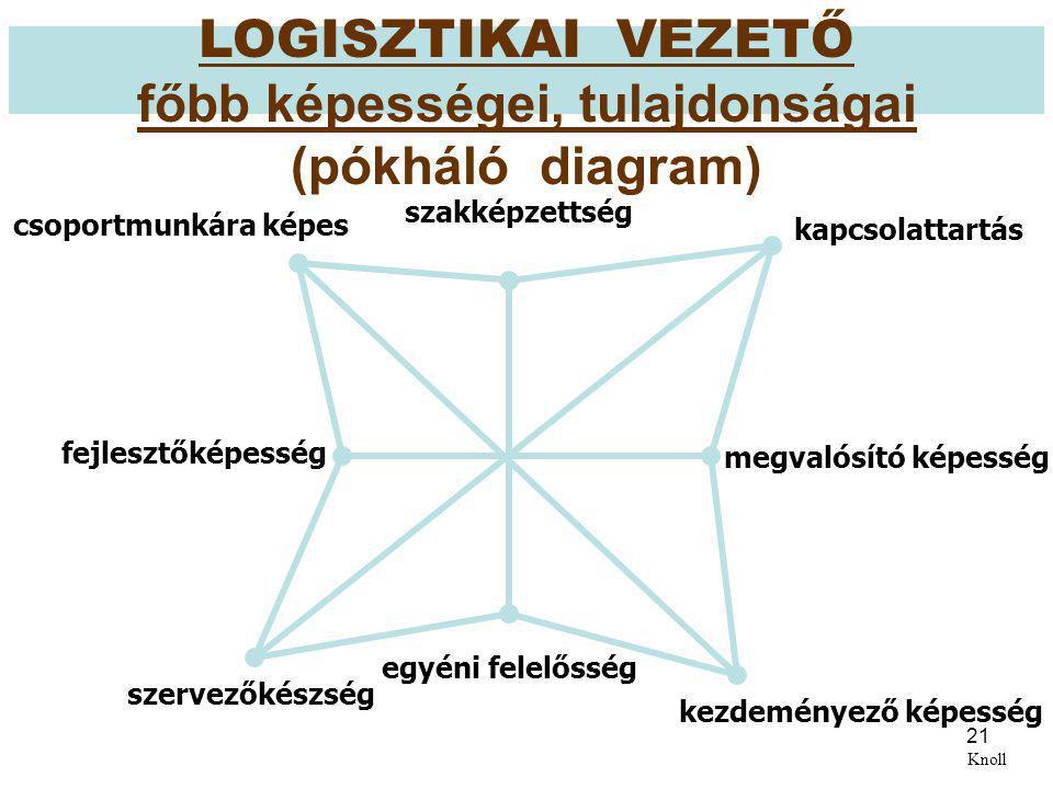 21 Knoll LOGISZTIKAI VEZETŐ főbb képességei, tulajdonságai (pókháló diagram) csoportmunkára képes szervezőkészség egyéni felelősség kezdeményező képes