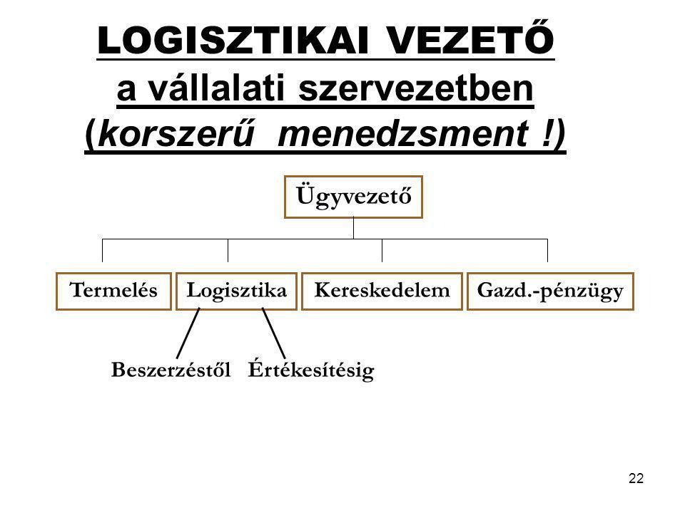 22 LOGISZTIKAI VEZETŐ a vállalati szervezetben (korszerű menedzsment !) Ügyvezető TermelésLogisztikaKereskedelemGazd.-pénzügy BeszerzéstőlÉrtékesítési