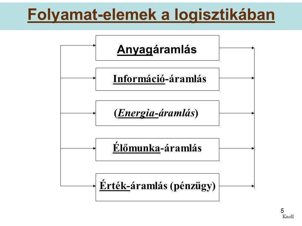 5 Folyamat-elemek a logisztikában Anyagáramlás Információ-áramlás (Energia-áramlás) Élőmunka-áramlás Érték-áramlás (pénzügy) Knoll