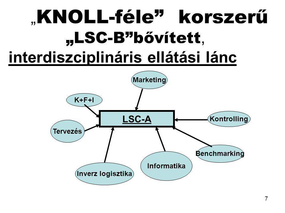 """7 """" KNOLL-féle"""" korszerű """"LSC-B""""bővített, interdiszciplináris ellátási lánc LSC-A Marketing K+F+I Tervezés Informatika Kontrolling Benchmarking Inverz"""