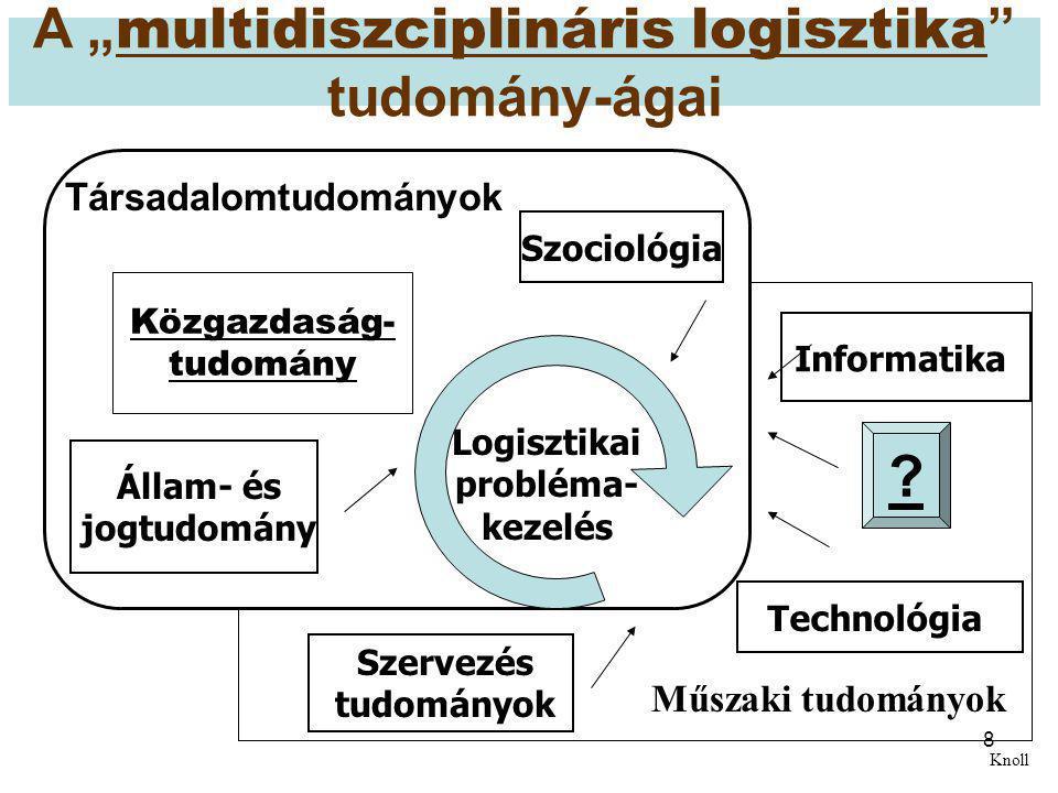 """8 A """" multidiszciplináris logisztika """" tudomány-ágai Társadalomtudományok Logisztikai probléma- kezelés Műszaki tudományok Szociológia Állam- és jogtu"""