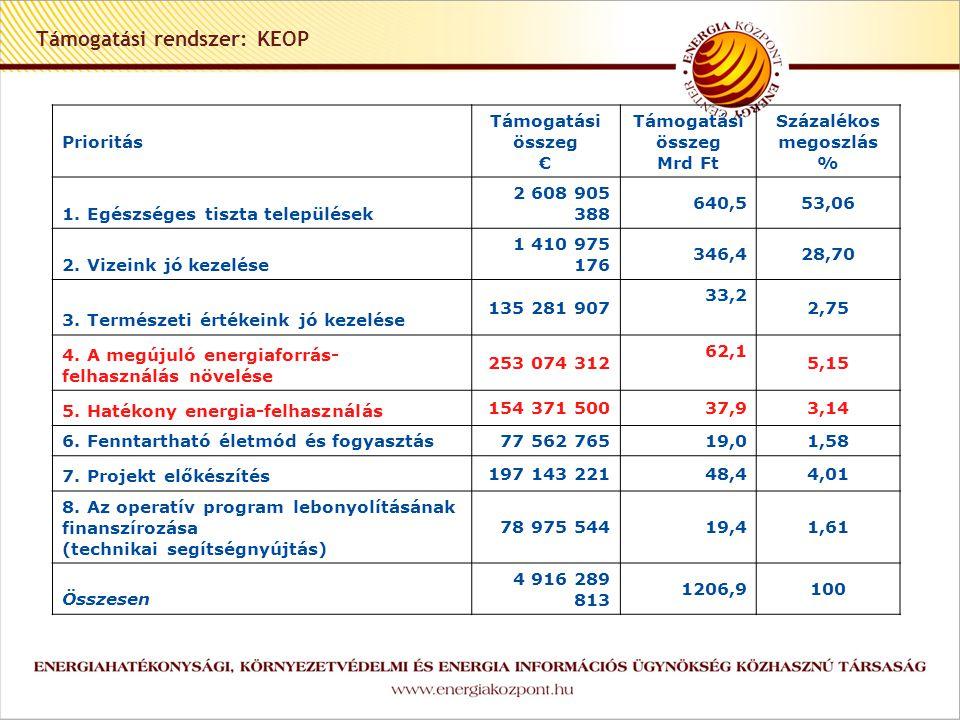 Támogatási rendszer: KEOP Prioritás Támogatási összeg € Támogatási összeg Mrd Ft Százalékos megoszlás % 1.
