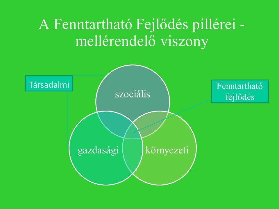 A Fenntartható Fejlődés pillérei - mellérendelő viszony szociális környezetigazdasági Fenntartható fejlődés Társadalmi
