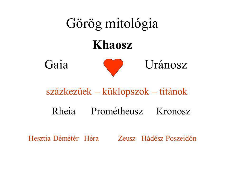 Görög mitológia Khaosz GaiaUránosz százkezűek – küklopszok – titánok RheiaKronoszPrométheusz Hesztia DémétérHéraZeuszHádész Poszeidón