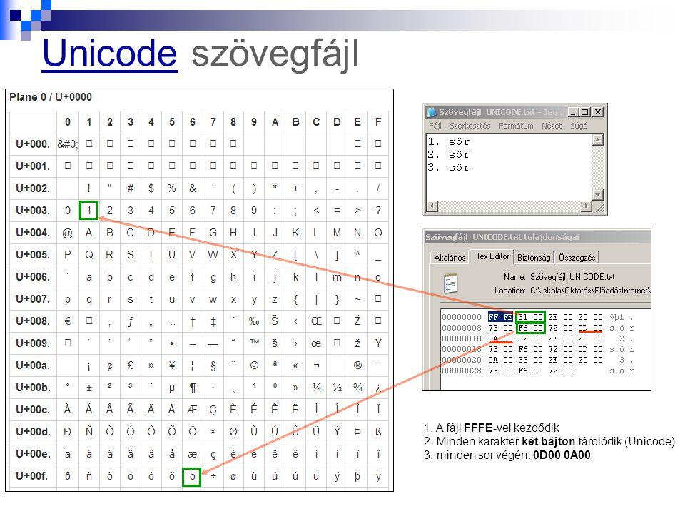 UnicodeUnicode szövegfájl 1. A fájl FFFE-vel kezdődik 2. Minden karakter két bájton tárolódik (Unicode) 3. minden sor végén: 0D00 0A00