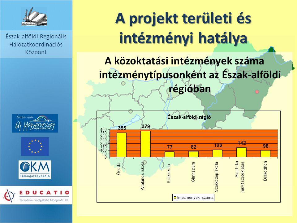 Észak-alföldi Regionális Hálózatkoordinációs Központ A projekt területi és intézményi hatálya A közoktatási intézmények száma intézménytípusonként az
