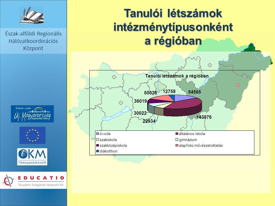 2014. 09. 17. Észak-alföldi Regionális Hálózatkoordinációs Központ Tanulói létszámok intézménytípusonként a régióban Tanulói létszámok a régióban 5456
