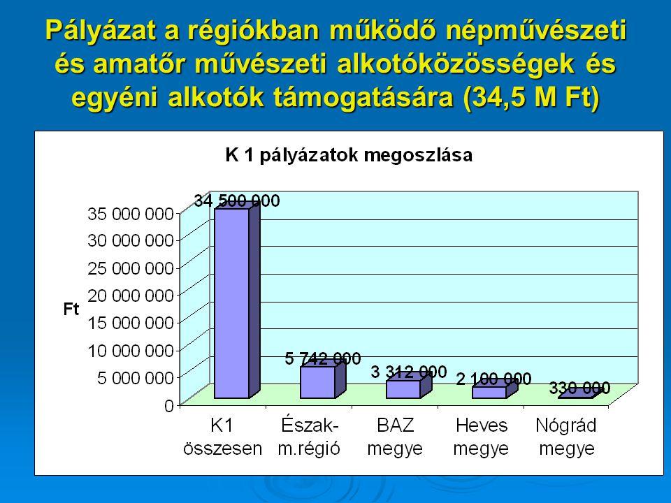 Pályázat a régiókban működő népművészeti és amatőr művészeti alkotóközösségek és egyéni alkotók támogatására (34,5 M Ft) 17% 17% 17%