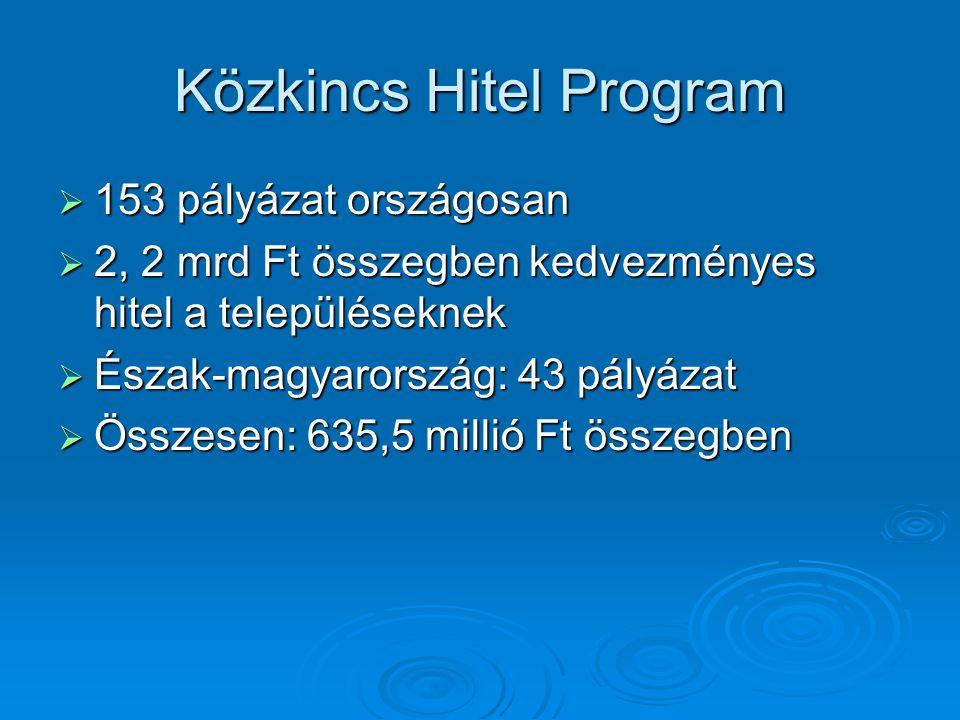 Közkincs Hitel Program  153 pályázat országosan  2, 2 mrd Ft összegben kedvezményes hitel a településeknek  Észak-magyarország: 43 pályázat  Összesen: 635,5 millió Ft összegben