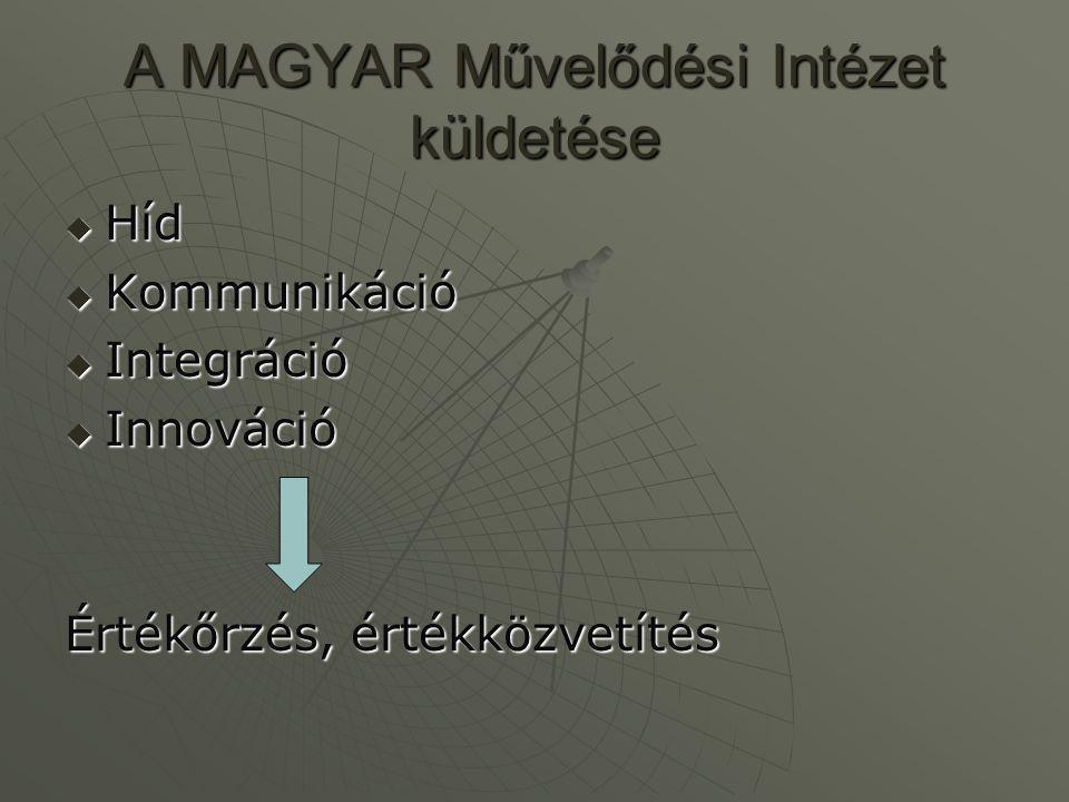 Előzmények  Hívószavak a tevékenységünkhöz Háttérintézményi feladatokHáttérintézményi feladatok SzolgáltatásokSzolgáltatások KommunikációKommunikáció RegionalizmusRegionalizmus