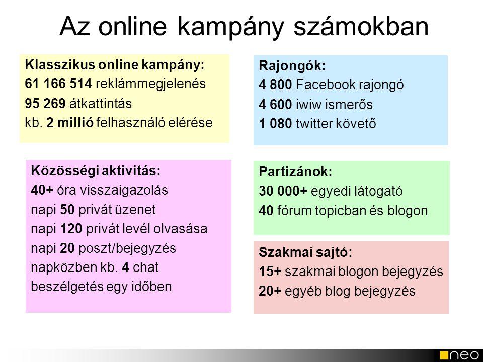 Az online kampány számokban Klasszikus online kampány: 61 166 514 reklámmegjelenés 95 269 átkattintás kb. 2 millió felhasználó elérése Közösségi aktiv