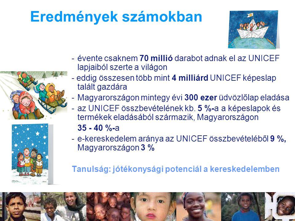 -évente csaknem 70 millió darabot adnak el az UNICEF lapjaiból szerte a világon - eddig összesen több mint 4 milliárd UNICEF képeslap talált gazdára -Magyarországon mintegy évi 300 ezer üdvözlőlap eladása -az UNICEF összbevételének kb.
