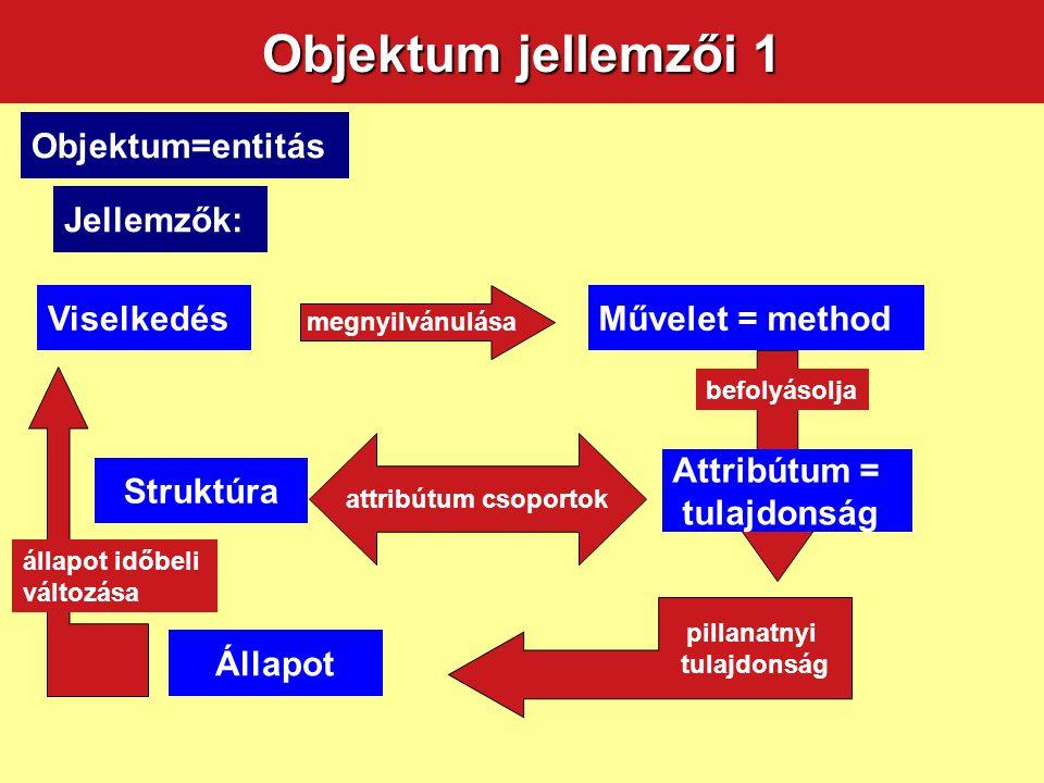 Objektum jellemzői 1 ObjektumObjektum=entitás ObjektumJellemzők: ObjektumViselkedés ObjektumÁllapot Attribútum = tulajdonság ObjektumStruktúra Művelet
