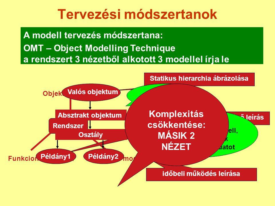 Tervezési módszertanok A modell tervezés módszertana: OMT – Object Modelling Technique a rendszert 3 nézetből alkotott 3 modellel írja le Rendszer Obj