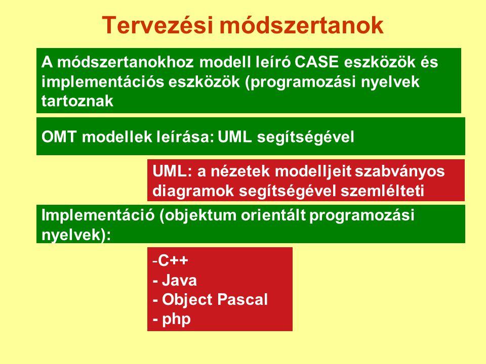 Tervezési módszertanok A módszertanokhoz modell leíró CASE eszközök és implementációs eszközök (programozási nyelvek tartoznak OMT modellek leírása: U
