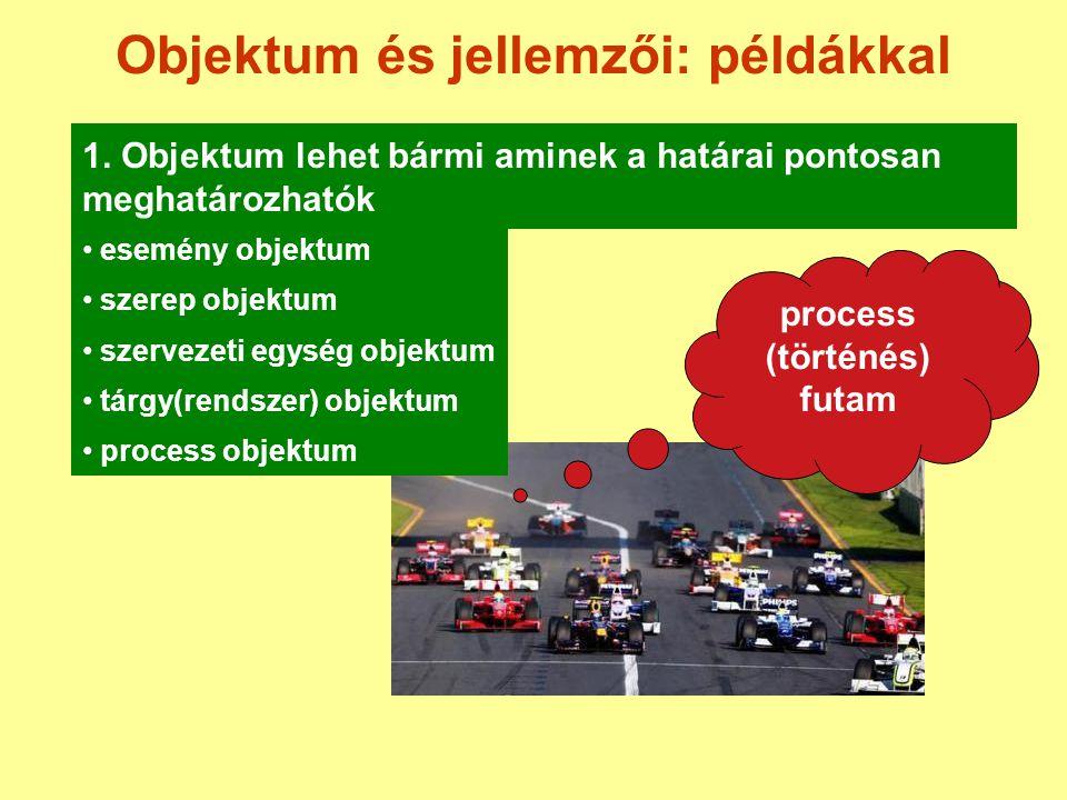 Objektum és jellemzői: példákkal 1. Objektum lehet bármi aminek a határai pontosan meghatározhatók esemény objektum szerep objektum szervezeti egység
