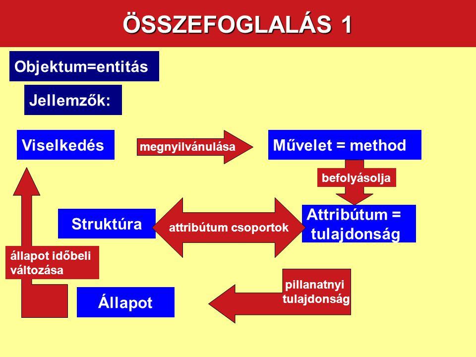 ÖSSZEFOGLALÁS 1 ObjektumObjektum=entitás ObjektumJellemzők: ObjektumViselkedés ObjektumÁllapot Attribútum = tulajdonság ObjektumStruktúra Művelet = method pillanatnyi tulajdonság állapot időbeli változása megnyilvánulása befolyásolja attribútum csoportok